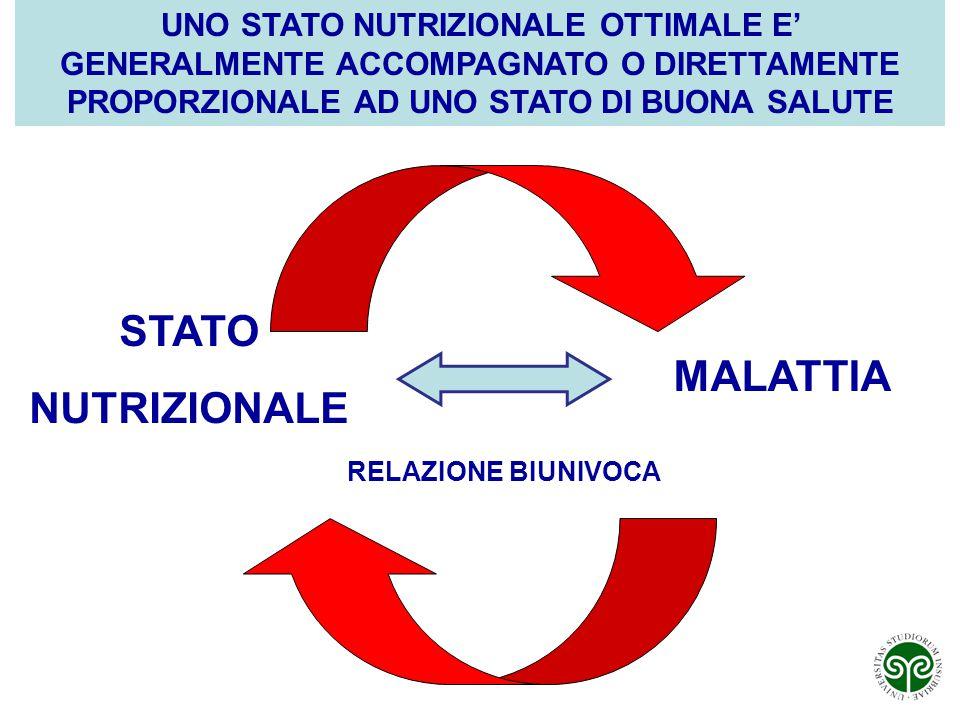 STATO NUTRIZIONALE MALATTIA