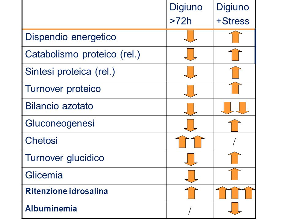 / Digiuno >72h +Stress Dispendio energetico