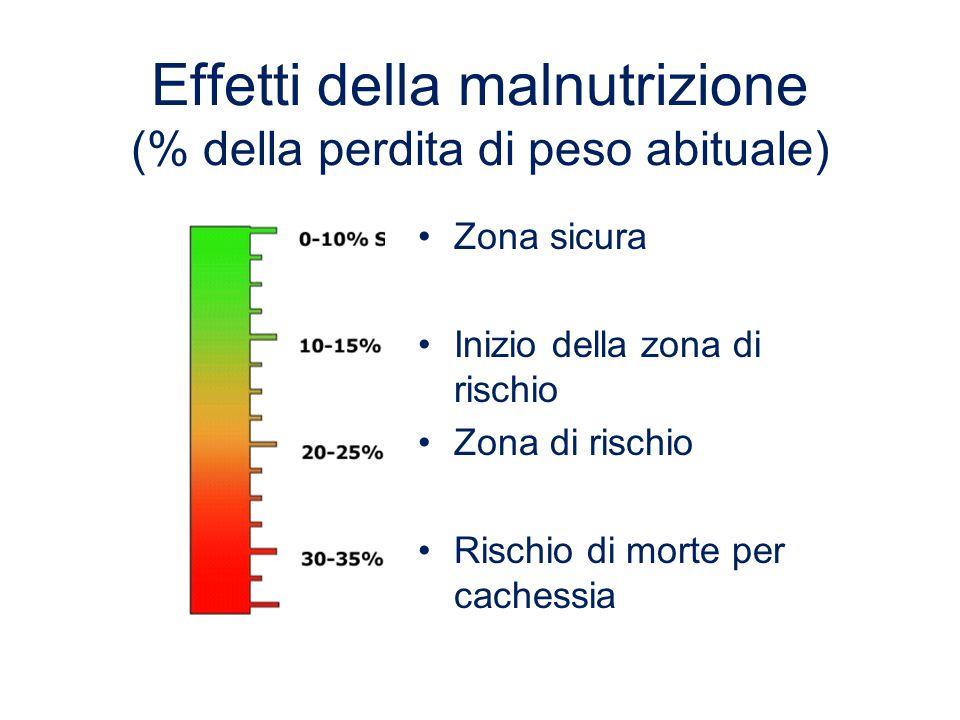Effetti della malnutrizione (% della perdita di peso abituale)