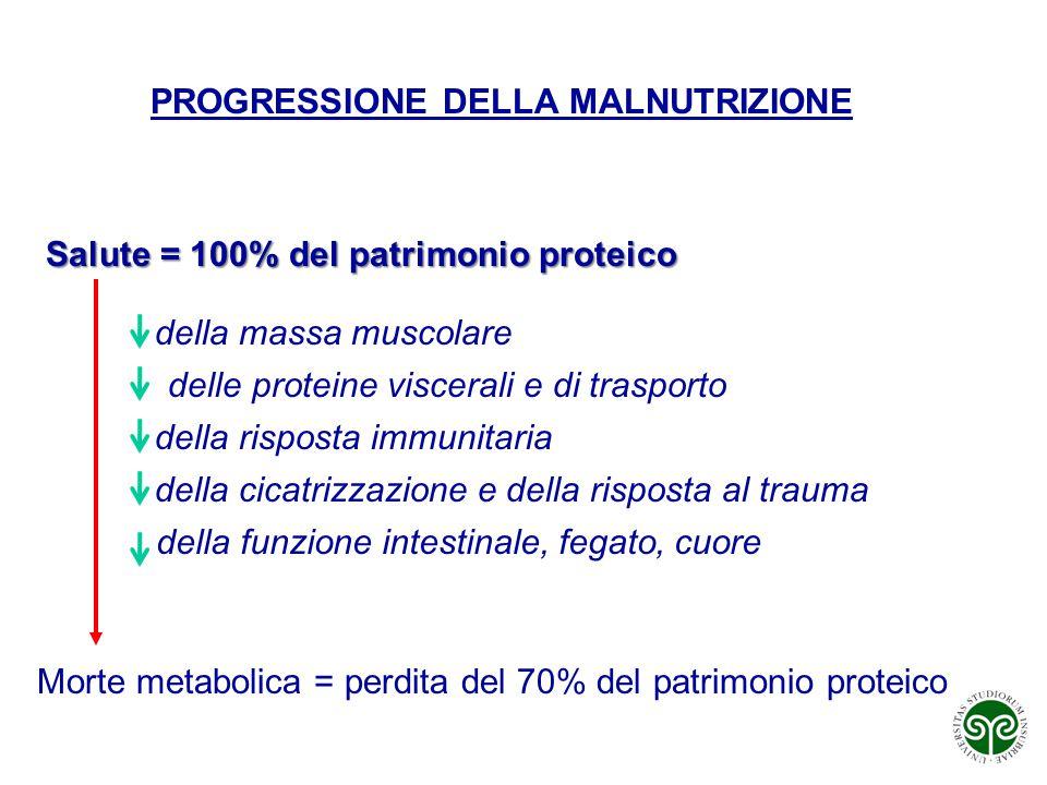 PROGRESSIONE DELLA MALNUTRIZIONE