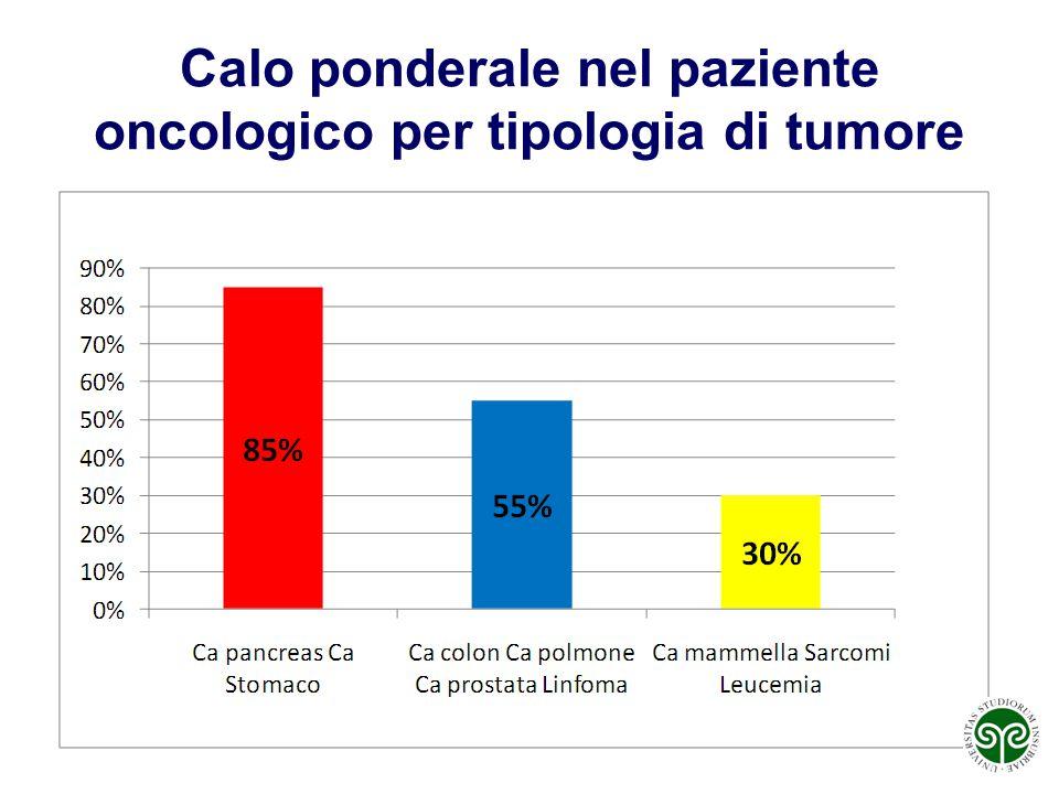 Calo ponderale nel paziente oncologico per tipologia di tumore