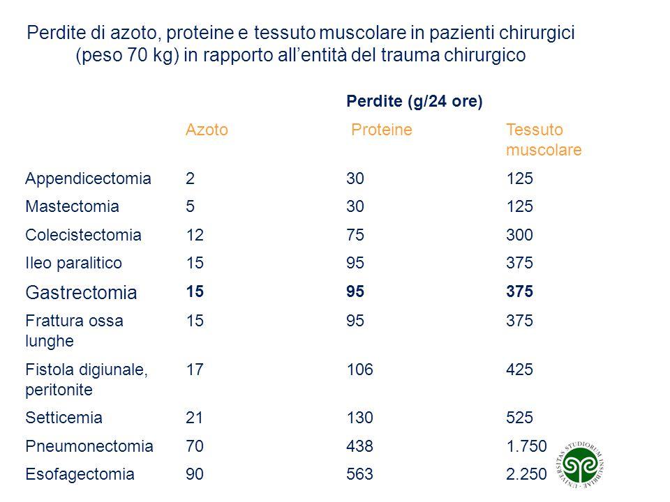 Perdite di azoto, proteine e tessuto muscolare in pazienti chirurgici (peso 70 kg) in rapporto all'entità del trauma chirurgico