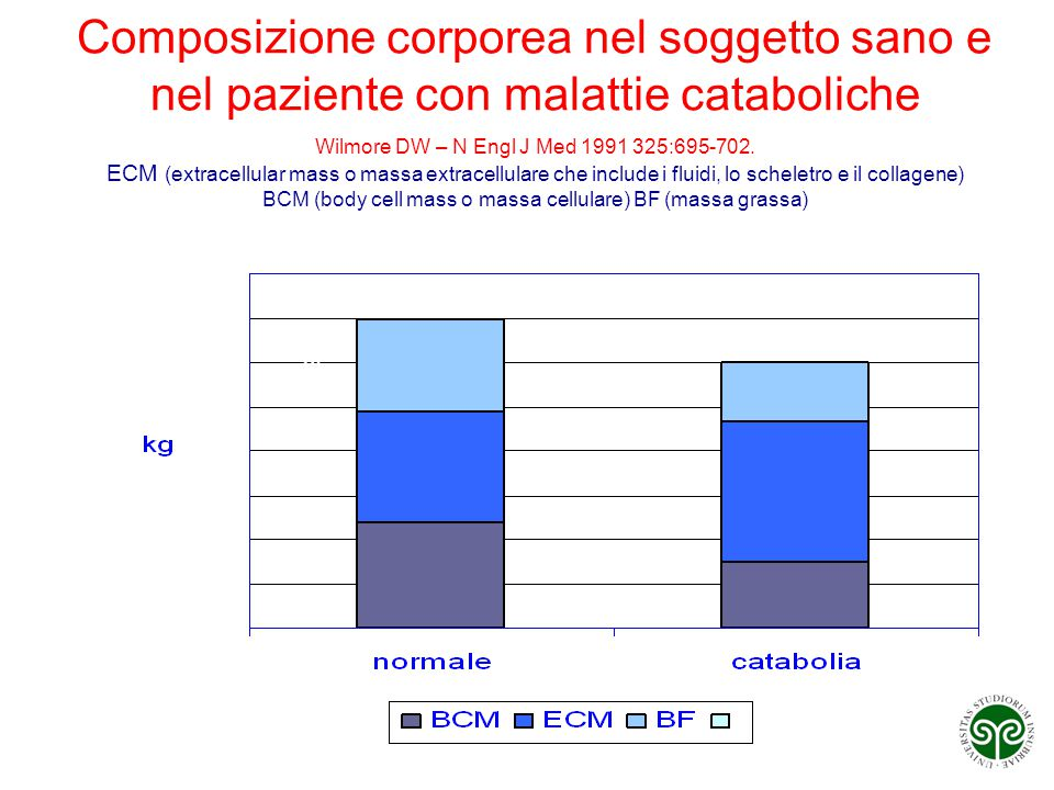 Composizione corporea nel soggetto sano e nel paziente con malattie cataboliche Wilmore DW – N Engl J Med 1991 325:695-702. ECM (extracellular mass o massa extracellulare che include i fluidi, lo scheletro e il collagene) BCM (body cell mass o massa cellulare) BF (massa grassa)