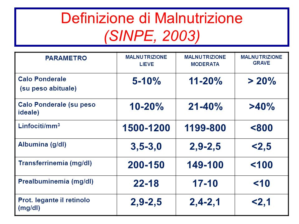 Definizione di Malnutrizione (SINPE, 2003)