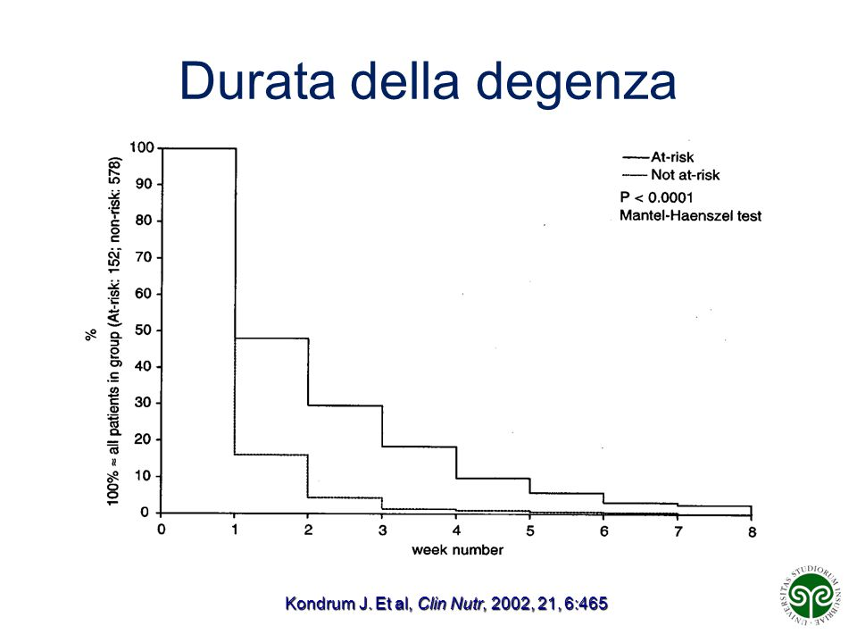Kondrum J. Et al, Clin Nutr, 2002, 21, 6:465