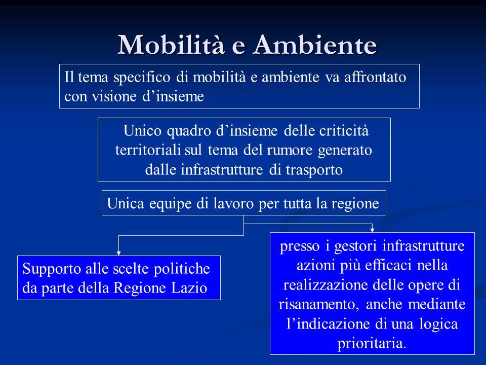 Mobilità e Ambiente Il tema specifico di mobilità e ambiente va affrontato con visione d'insieme.