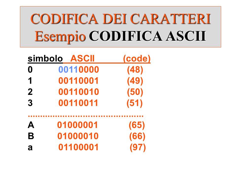 CODIFICA DEI CARATTERI Esempio CODIFICA ASCII