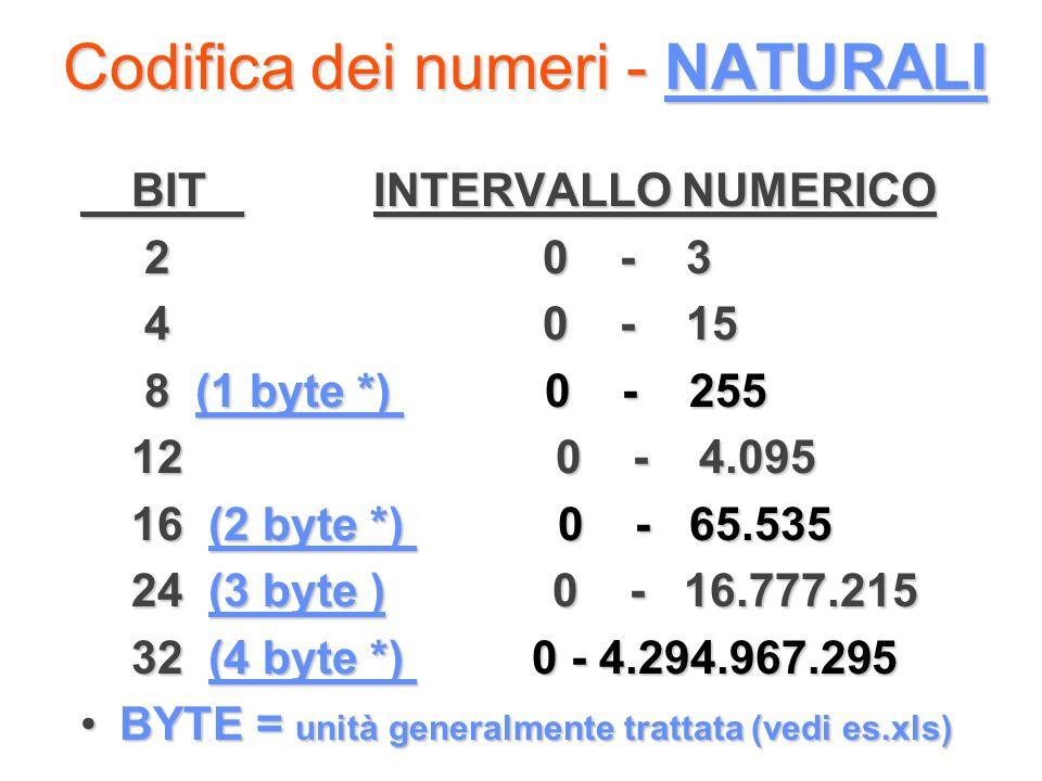 Codifica dei numeri - NATURALI