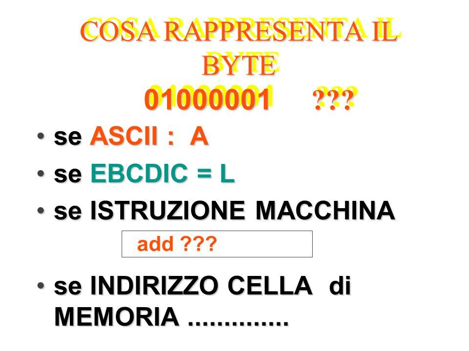 COSA RAPPRESENTA IL BYTE 01000001