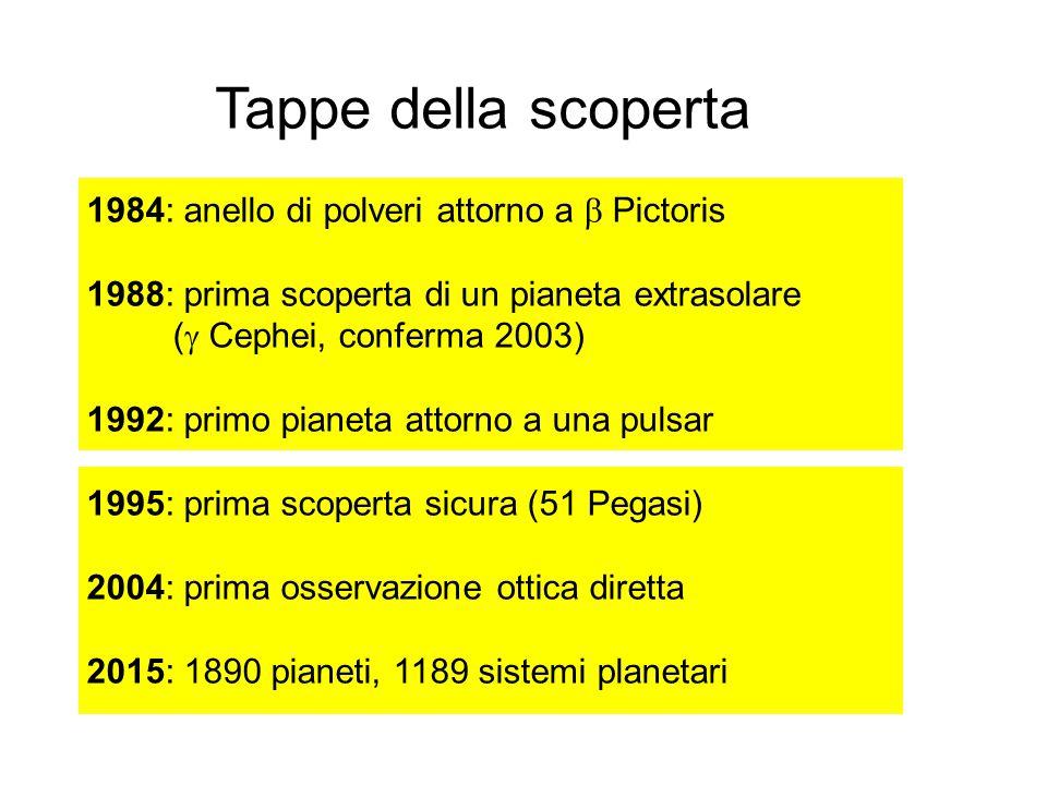 Tappe della scoperta 1984: anello di polveri attorno a  Pictoris