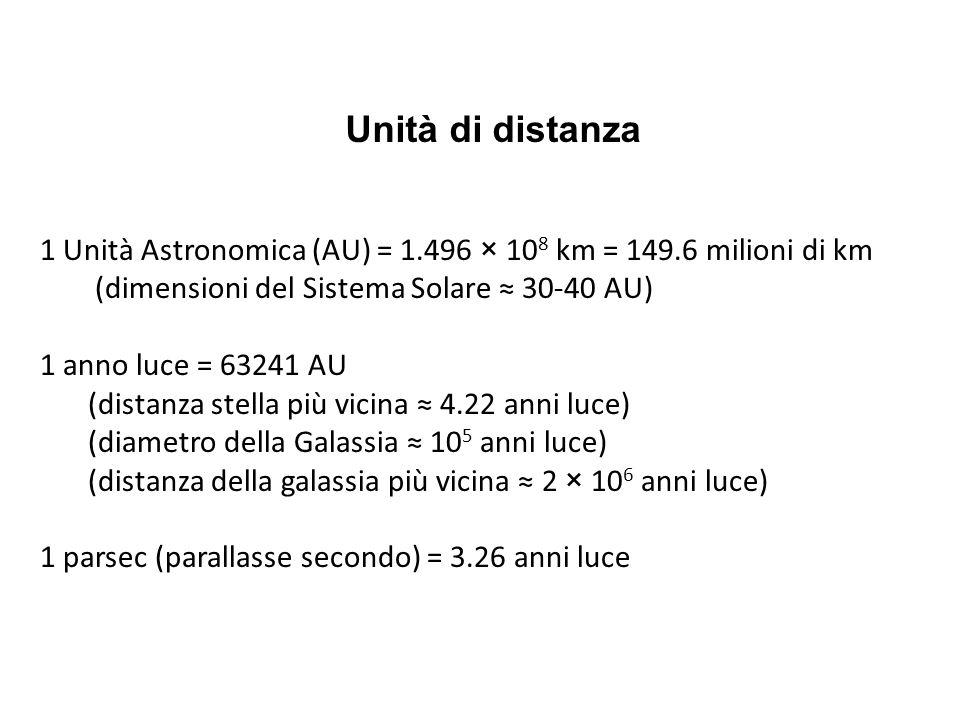 Unità di distanza 1 Unità Astronomica (AU) = 1.496 × 108 km = 149.6 milioni di km. (dimensioni del Sistema Solare ≈ 30-40 AU)