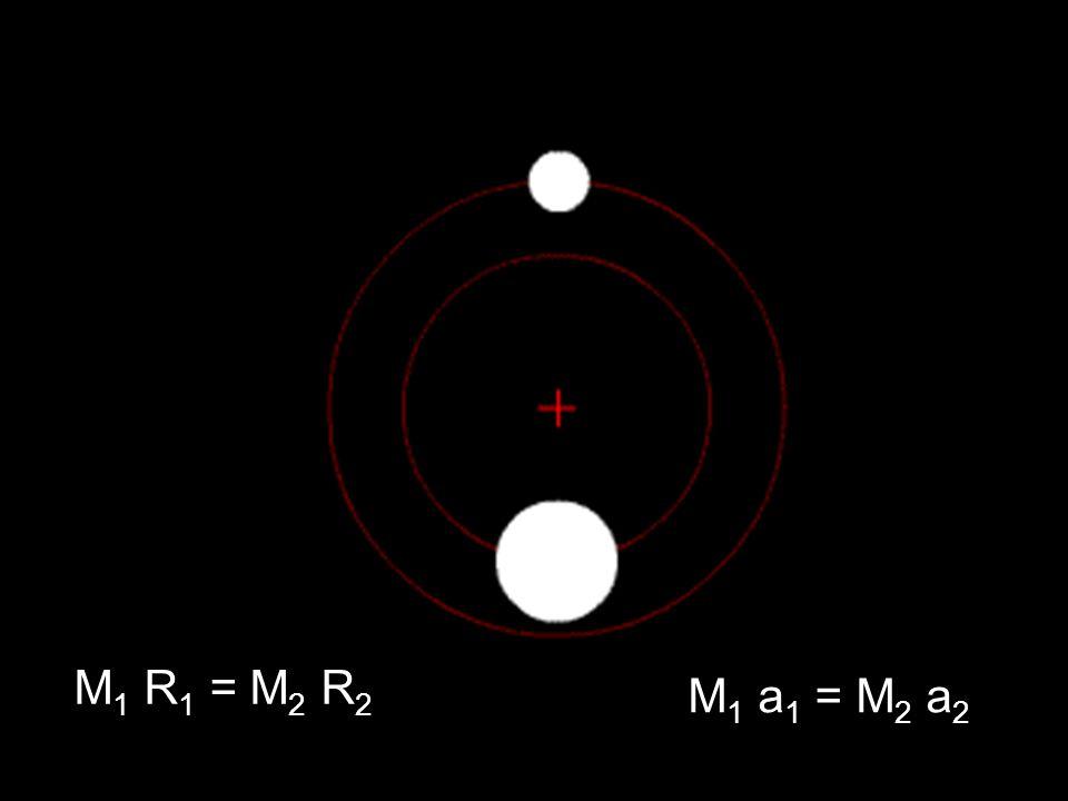 M1 R1 = M2 R2 M1 a1 = M2 a2