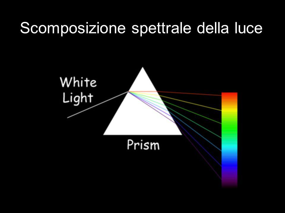 Scomposizione spettrale della luce