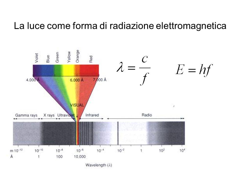 La luce come forma di radiazione elettromagnetica