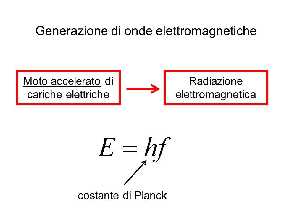 Generazione di onde elettromagnetiche