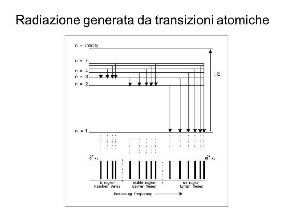 Radiazione generata da transizioni atomiche