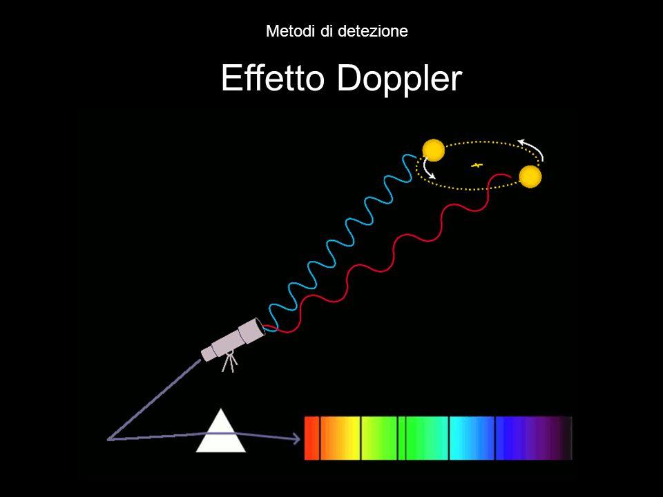 Metodi di detezione Effetto Doppler