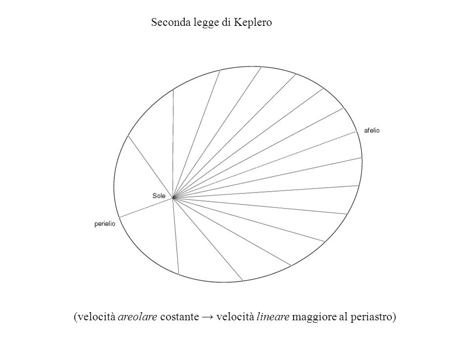 Seconda legge di Keplero