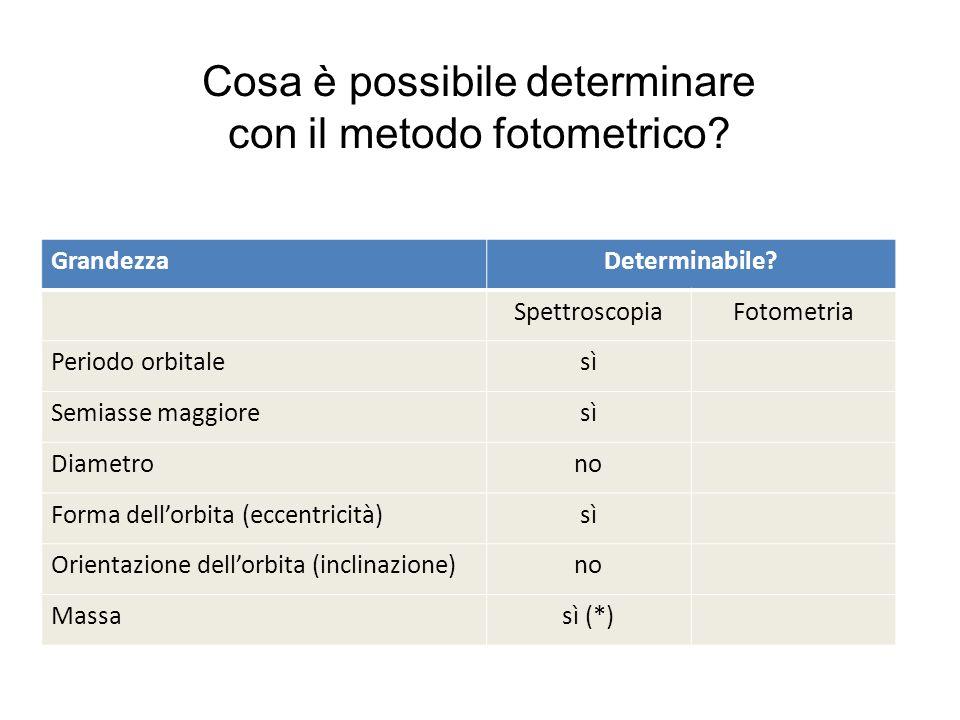Cosa è possibile determinare con il metodo fotometrico