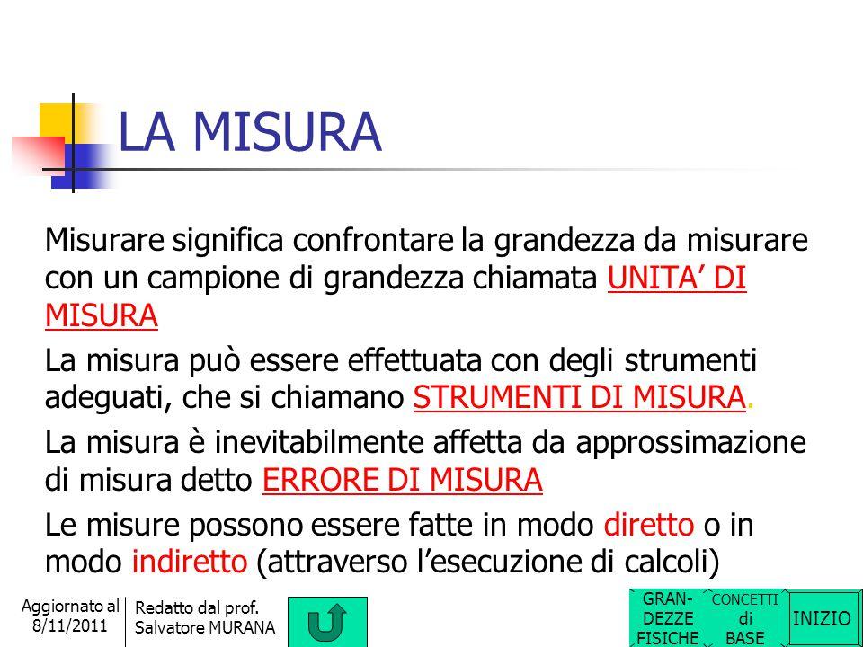 LA MISURA Misurare significa confrontare la grandezza da misurare con un campione di grandezza chiamata UNITA' DI MISURA.
