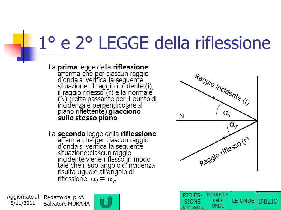 1° e 2° LEGGE della riflessione