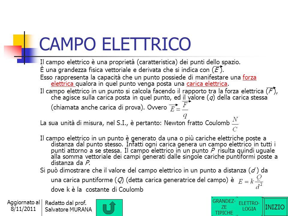 CAMPO ELETTRICO Il campo elettrico è una proprietà (caratteristica) dei punti dello spazio.