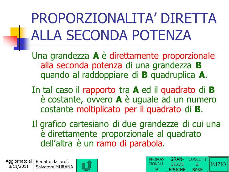 PROPORZIONALITA' DIRETTA ALLA SECONDA POTENZA