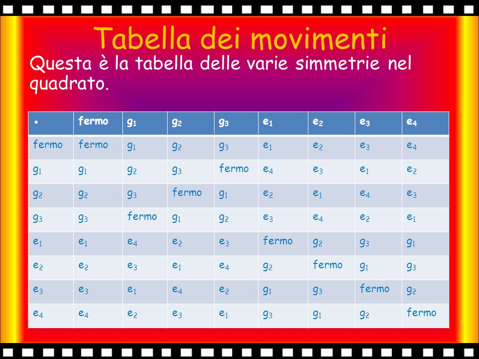 Tabella dei movimenti Questa è la tabella delle varie simmetrie nel quadrato. ● fermo. g1. g2. g3.