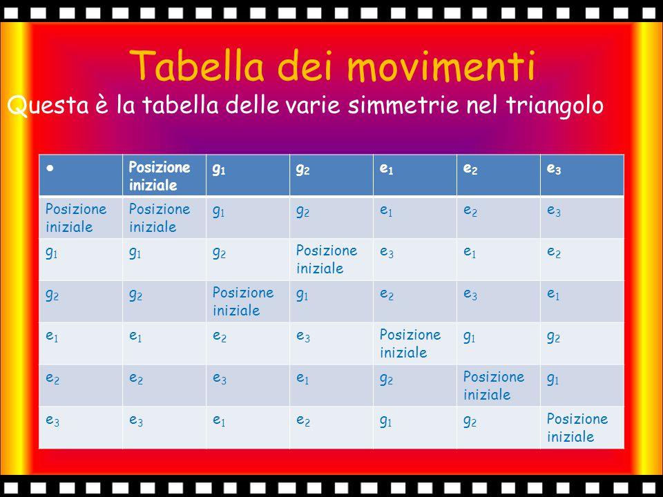Tabella dei movimenti Questa è la tabella delle varie simmetrie nel triangolo. ● Posizione iniziale.