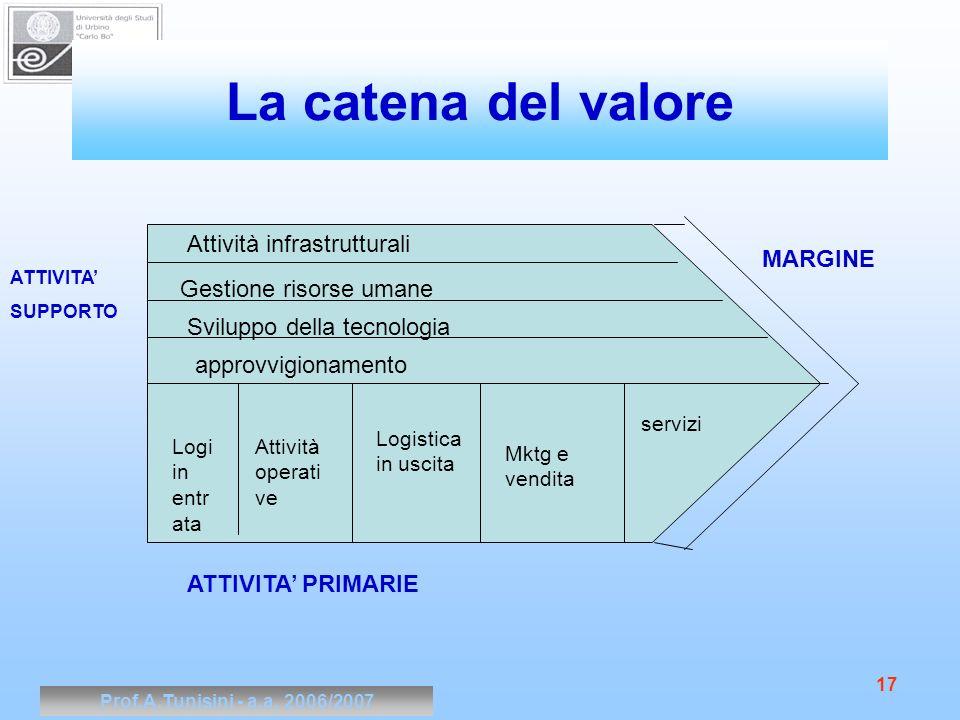 La catena del valore Attività infrastrutturali MARGINE
