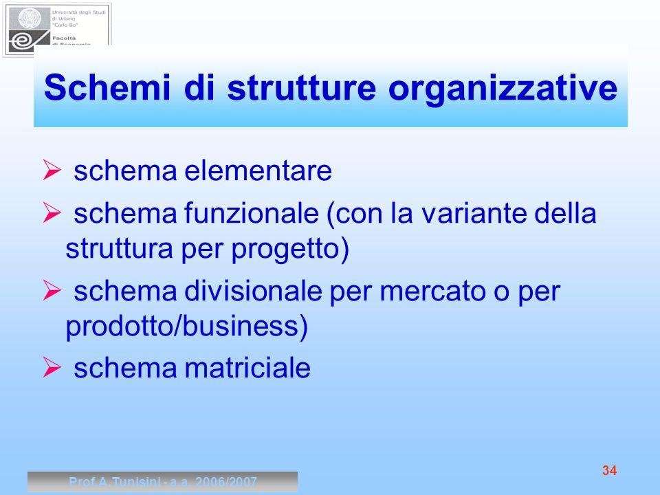 Schemi di strutture organizzative