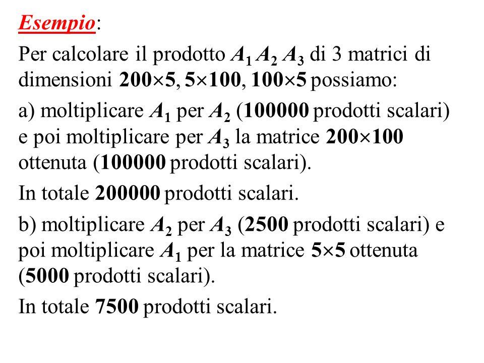 Esempio: Per calcolare il prodotto A1 A2 A3 di 3 matrici di dimensioni 2005, 5100, 1005 possiamo:
