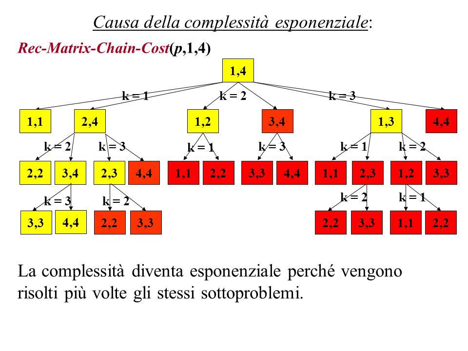 Causa della complessità esponenziale: