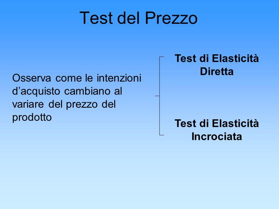 Test di Elasticità Diretta Test di Elasticità Incrociata