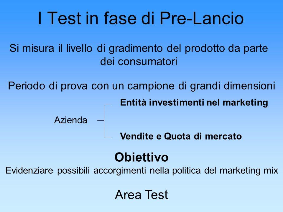 I Test in fase di Pre-Lancio
