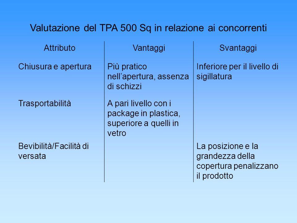 Valutazione del TPA 500 Sq in relazione ai concorrenti