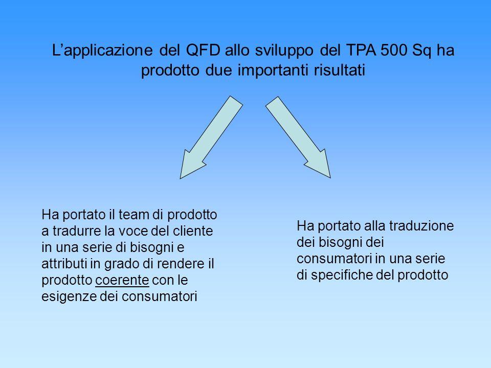 L'applicazione del QFD allo sviluppo del TPA 500 Sq ha prodotto due importanti risultati