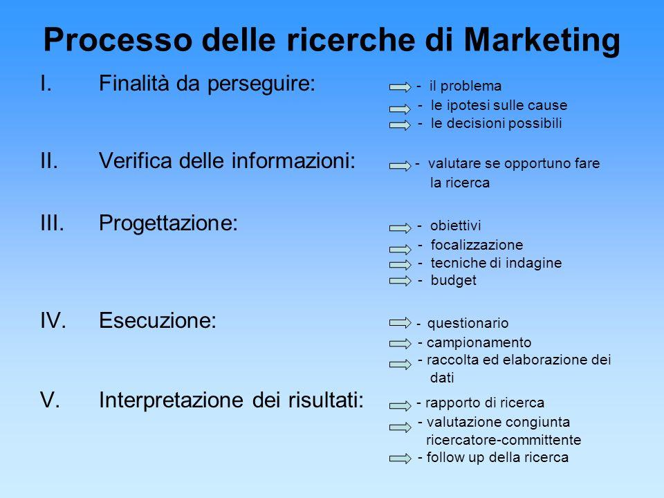 Processo delle ricerche di Marketing