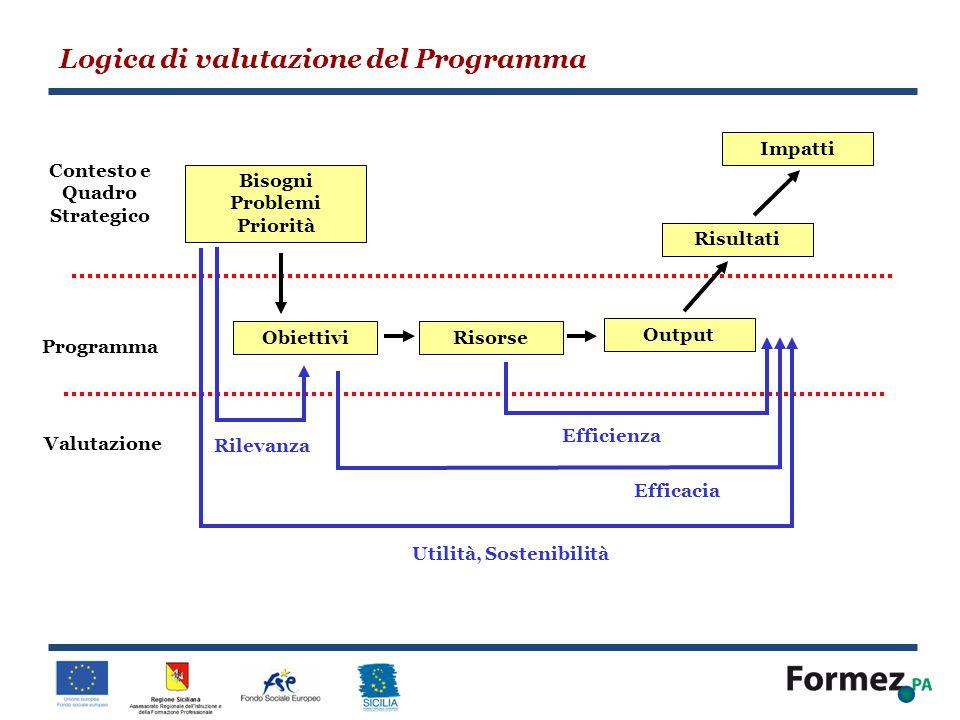 Contesto e Quadro Strategico Utilità, Sostenibilità