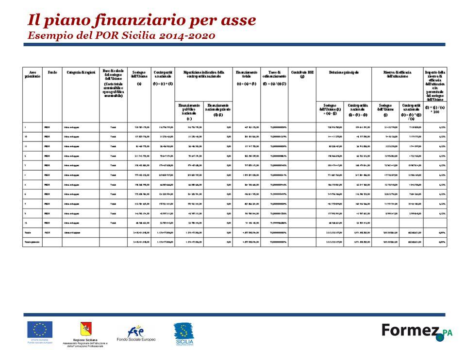 Il piano finanziario per asse Esempio del POR Sicilia 2014-2020
