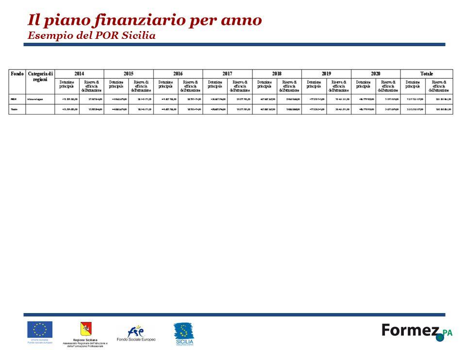 Il piano finanziario per anno Esempio del POR Sicilia