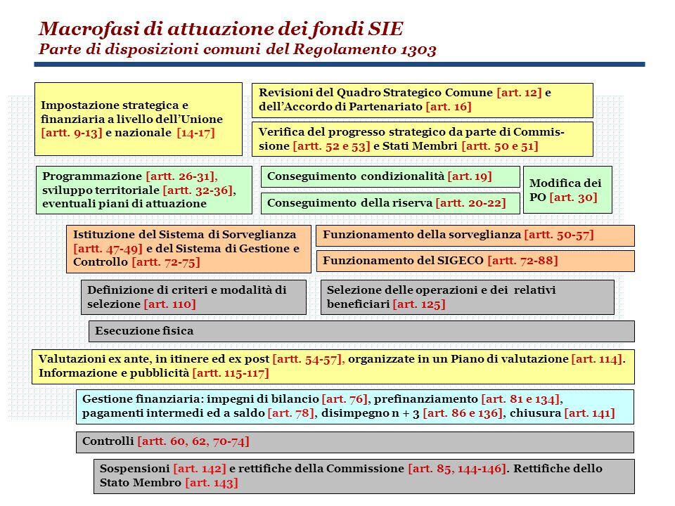 Macrofasi di attuazione dei fondi SIE
