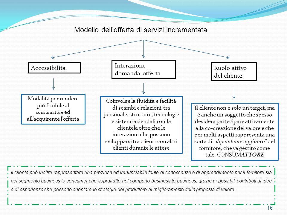 Modello dell'offerta di servizi incrementata
