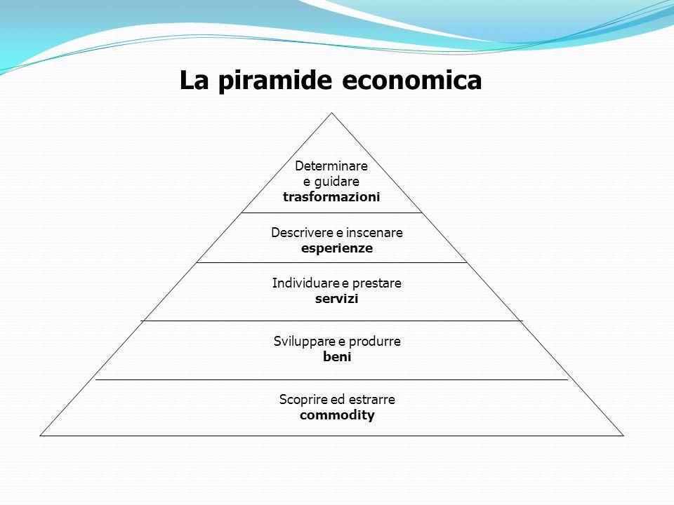 La piramide economica Determinare e guidare trasformazioni