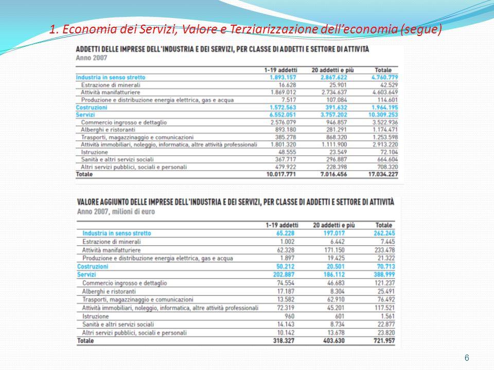 1. Economia dei Servizi, Valore e Terziarizzazione dell'economia (segue)