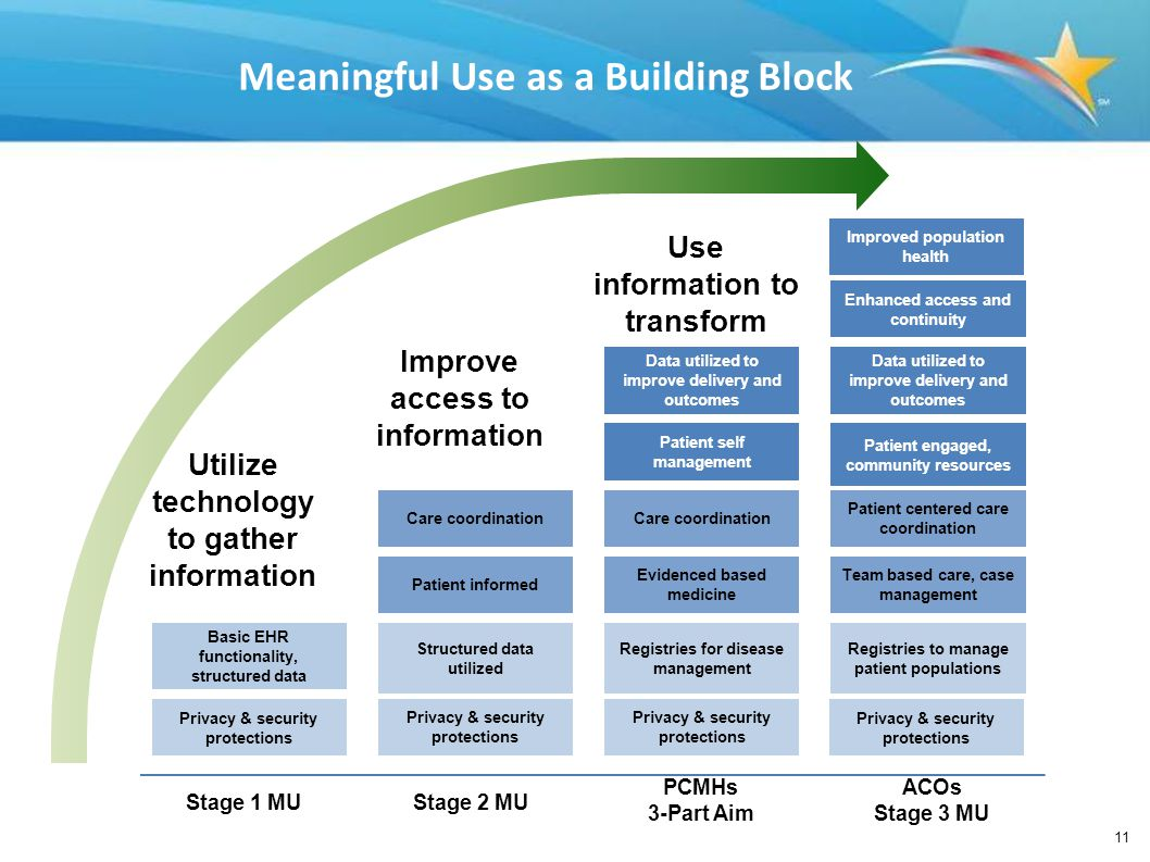 Meaningful Use as a Building Block