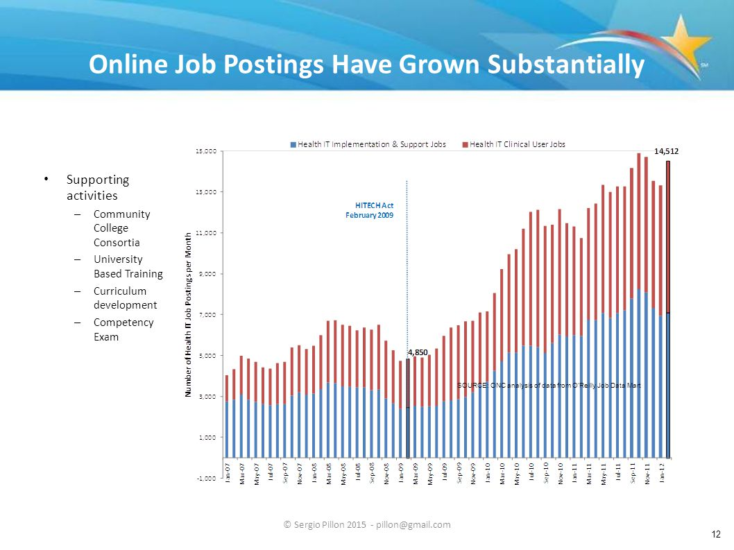 Online Job Postings Have Grown Substantially