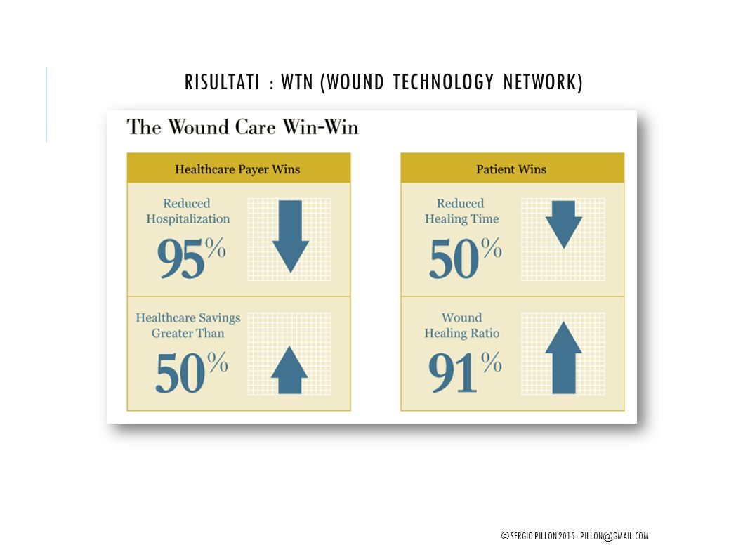 Risultati : WTN (Wound Technology Network)