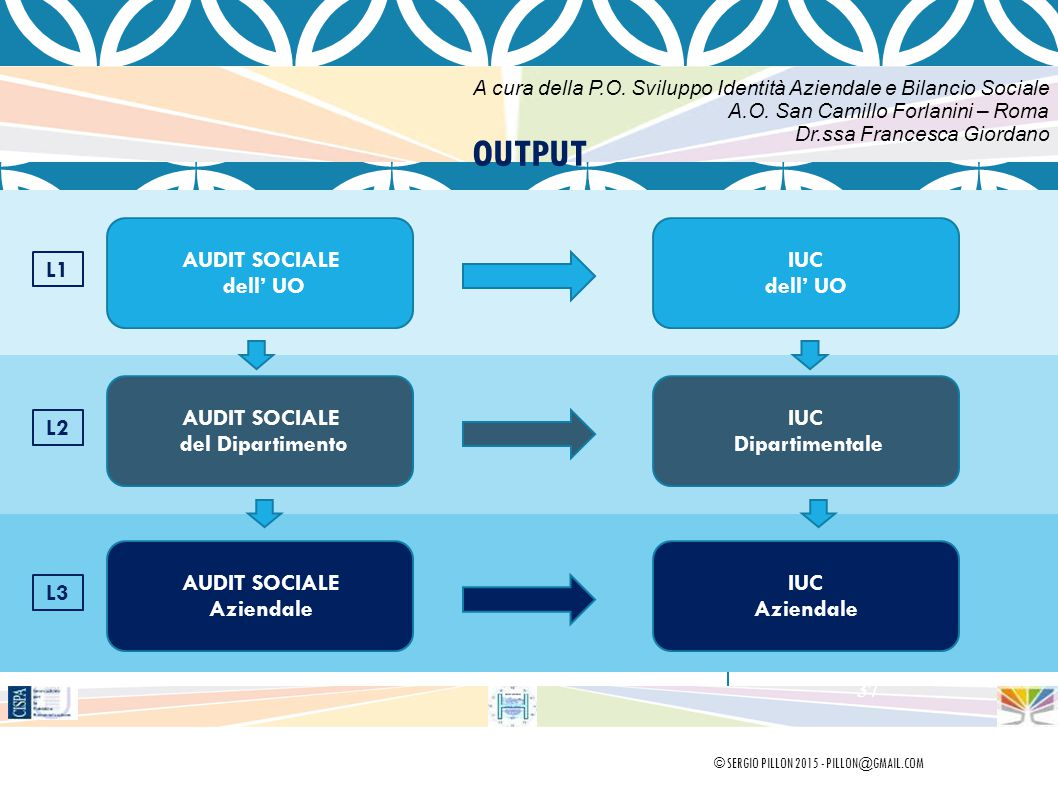 OUTPUT AUDIT SOCIALE dell' UO IUC dell' UO L1 AUDIT SOCIALE