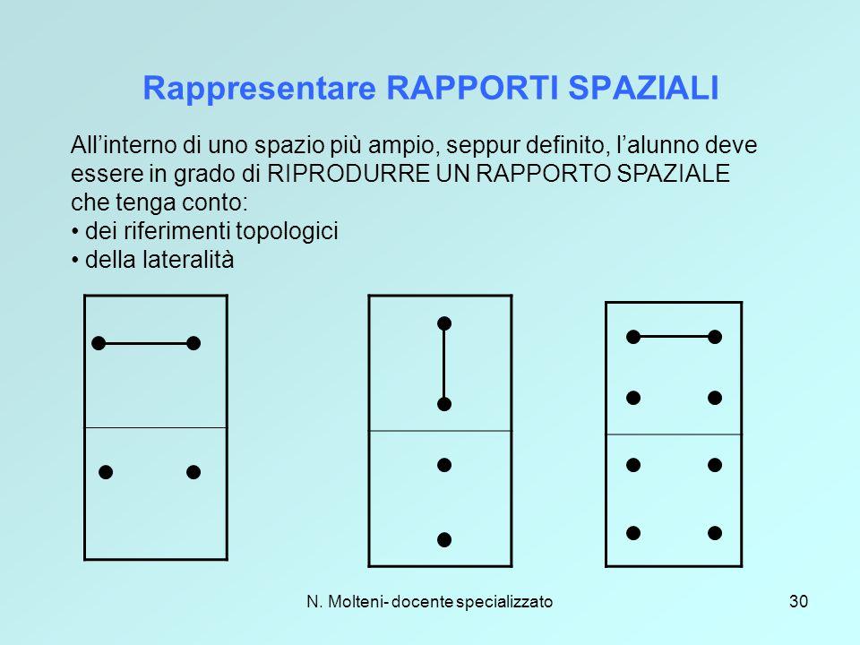 Rappresentare RAPPORTI SPAZIALI